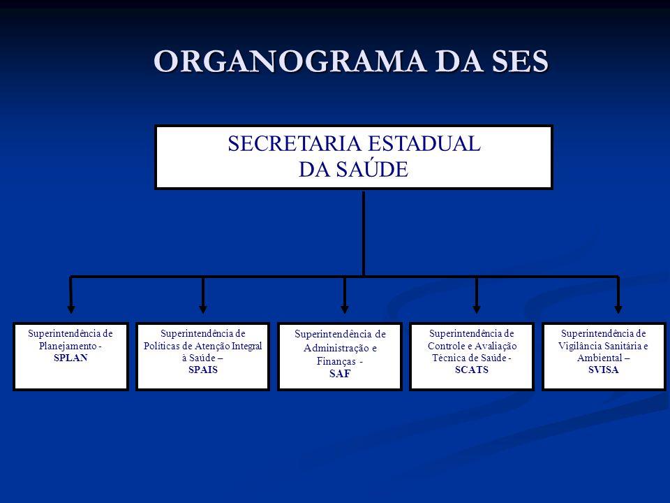 ORGANOGRAMA DA SES SECRETARIA ESTADUAL DA SAÚDE Superintendência de Administração e Finanças - SAF Superintendência de Planejamento - SPLAN Superinten