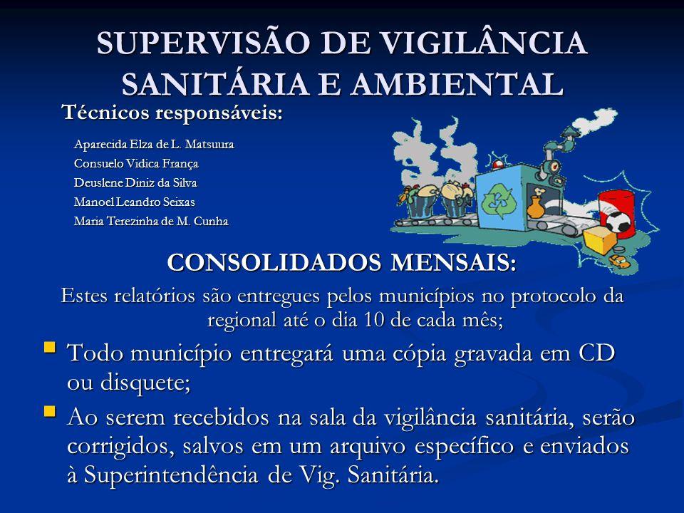 SUPERVISÃO DE VIGILÂNCIA SANITÁRIA E AMBIENTAL CONSOLIDADOS MENSAIS: Estes relatórios são entregues pelos municípios no protocolo da regional até o di