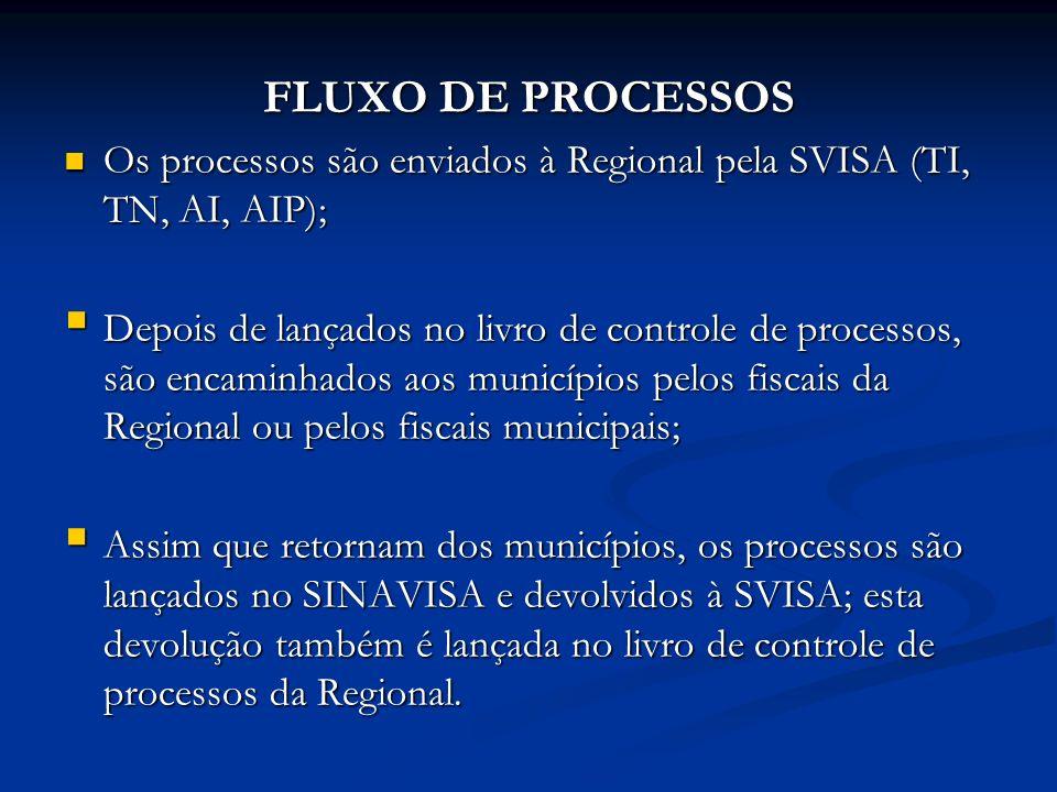 FLUXO DE PROCESSOS Os processos são enviados à Regional pela SVISA (TI, TN, AI, AIP); Os processos são enviados à Regional pela SVISA (TI, TN, AI, AIP