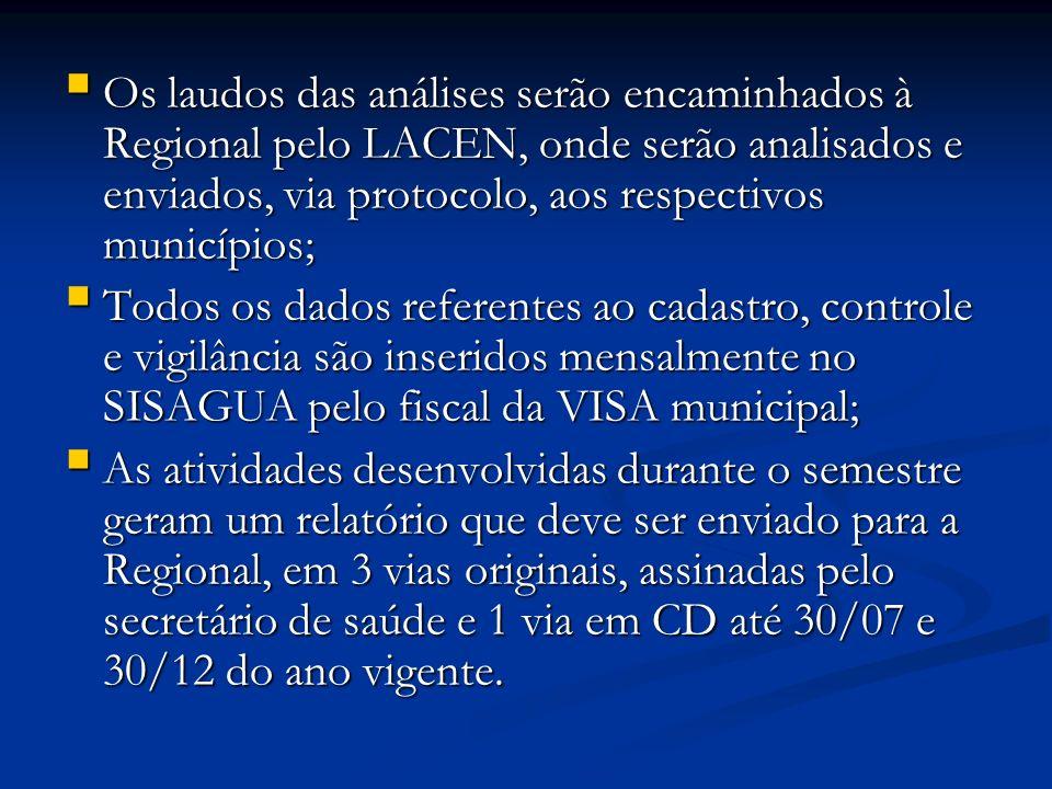 Os laudos das análises serão encaminhados à Regional pelo LACEN, onde serão analisados e enviados, via protocolo, aos respectivos municípios; Os laudos das análises serão encaminhados à Regional pelo LACEN, onde serão analisados e enviados, via protocolo, aos respectivos municípios; Todos os dados referentes ao cadastro, controle e vigilância são inseridos mensalmente no SISAGUA pelo fiscal da VISA municipal; Todos os dados referentes ao cadastro, controle e vigilância são inseridos mensalmente no SISAGUA pelo fiscal da VISA municipal; As atividades desenvolvidas durante o semestre geram um relatório que deve ser enviado para a Regional, em 3 vias originais, assinadas pelo secretário de saúde e 1 via em CD até 30/07 e 30/12 do ano vigente.