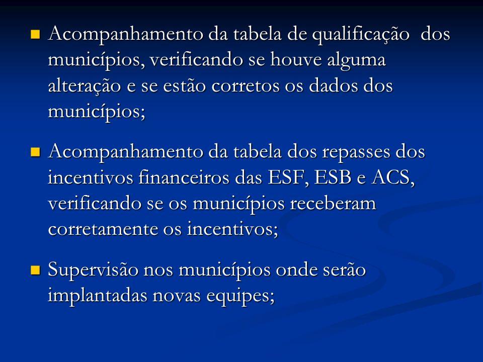 Acompanhamento da tabela de qualificação dos municípios, verificando se houve alguma alteração e se estão corretos os dados dos municípios; Acompanhamento da tabela de qualificação dos municípios, verificando se houve alguma alteração e se estão corretos os dados dos municípios; Acompanhamento da tabela dos repasses dos incentivos financeiros das ESF, ESB e ACS, verificando se os municípios receberam corretamente os incentivos; Acompanhamento da tabela dos repasses dos incentivos financeiros das ESF, ESB e ACS, verificando se os municípios receberam corretamente os incentivos; Supervisão nos municípios onde serão implantadas novas equipes; Supervisão nos municípios onde serão implantadas novas equipes;