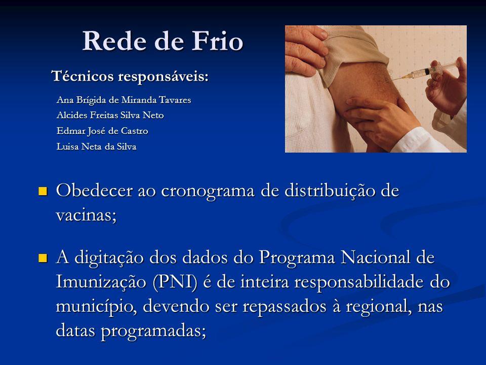 Rede de Frio Obedecer ao cronograma de distribuição de vacinas; Obedecer ao cronograma de distribuição de vacinas; A digitação dos dados do Programa Nacional de Imunização (PNI) é de inteira responsabilidade do município, devendo ser repassados à regional, nas datas programadas; A digitação dos dados do Programa Nacional de Imunização (PNI) é de inteira responsabilidade do município, devendo ser repassados à regional, nas datas programadas; Técnicos responsáveis: Ana Brígida de Miranda Tavares Alcides Freitas Silva Neto Edmar José de Castro Luisa Neta da Silva