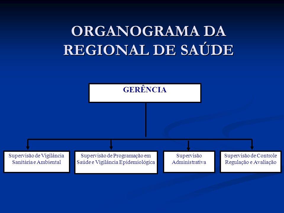 ORGANOGRAMA DA REGIONAL DE SAÚDE Supervisão de Vigilância Sanitária e Ambiental Supervisão de Programação em Saúde e Vigilância Epidemiológica Supervisão de Controle Regulação e Avaliação Supervisão Administrativa GERÊNCIA