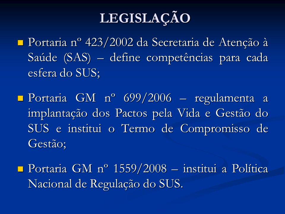 LEGISLAÇÃO Portaria nº 423/2002 da Secretaria de Atenção à Saúde (SAS) – define competências para cada esfera do SUS; Portaria nº 423/2002 da Secretaria de Atenção à Saúde (SAS) – define competências para cada esfera do SUS; Portaria GM nº 699/2006 – regulamenta a implantação dos Pactos pela Vida e Gestão do SUS e institui o Termo de Compromisso de Gestão; Portaria GM nº 699/2006 – regulamenta a implantação dos Pactos pela Vida e Gestão do SUS e institui o Termo de Compromisso de Gestão; Portaria GM nº 1559/2008 – institui a Política Nacional de Regulação do SUS.