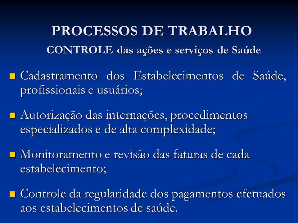 PROCESSOS DE TRABALHO CONTROLE das ações e serviços de Saúde Cadastramento dos Estabelecimentos de Saúde, profissionais e usuários; Cadastramento dos Estabelecimentos de Saúde, profissionais e usuários; Autorização das internações, procedimentos especializados e de alta complexidade; Autorização das internações, procedimentos especializados e de alta complexidade; Monitoramento e revisão das faturas de cada estabelecimento; Monitoramento e revisão das faturas de cada estabelecimento; Controle da regularidade dos pagamentos efetuados aos estabelecimentos de saúde.