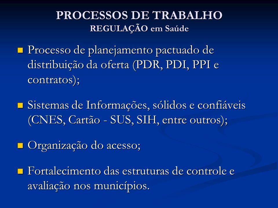 PROCESSOS DE TRABALHO REGULAÇÃO em Saúde Processo de planejamento pactuado de distribuição da oferta (PDR, PDI, PPI e contratos); Processo de planejamento pactuado de distribuição da oferta (PDR, PDI, PPI e contratos); Sistemas de Informações, sólidos e confiáveis (CNES, Cartão - SUS, SIH, entre outros); Sistemas de Informações, sólidos e confiáveis (CNES, Cartão - SUS, SIH, entre outros); Organização do acesso; Organização do acesso; Fortalecimento das estruturas de controle e avaliação nos municípios.