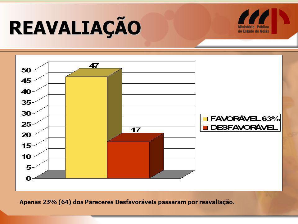 REAVALIAÇÃO Apenas 23% (64) dos Pareceres Desfavoráveis passaram por reavaliação.