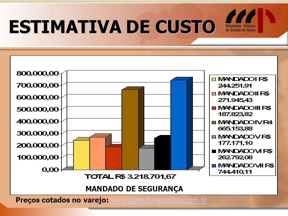 ESTIMATIVA DE CUSTO MANDADO DE SEGURANÇA Preços cotados no varejo: www.consultaremedios.com.brwww.consultaremedios.com.br