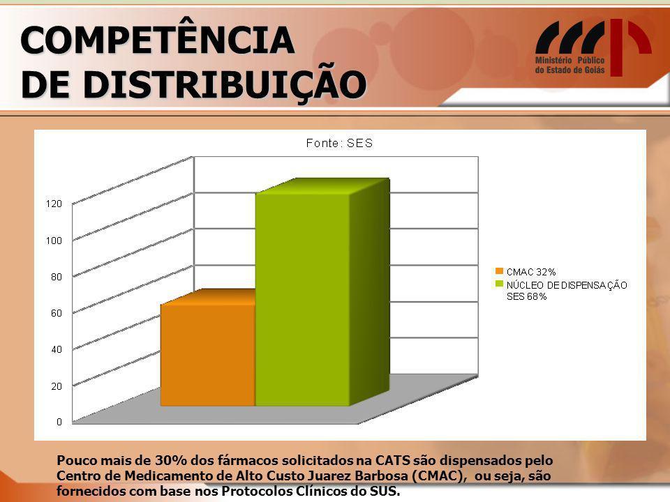 COMPETÊNCIA DE DISTRIBUIÇÃO Pouco mais de 30% dos fármacos solicitados na CATS são dispensados pelo Centro de Medicamento de Alto Custo Juarez Barbosa (CMAC), ou seja, são fornecidos com base nos Protocolos Clínicos do SUS.