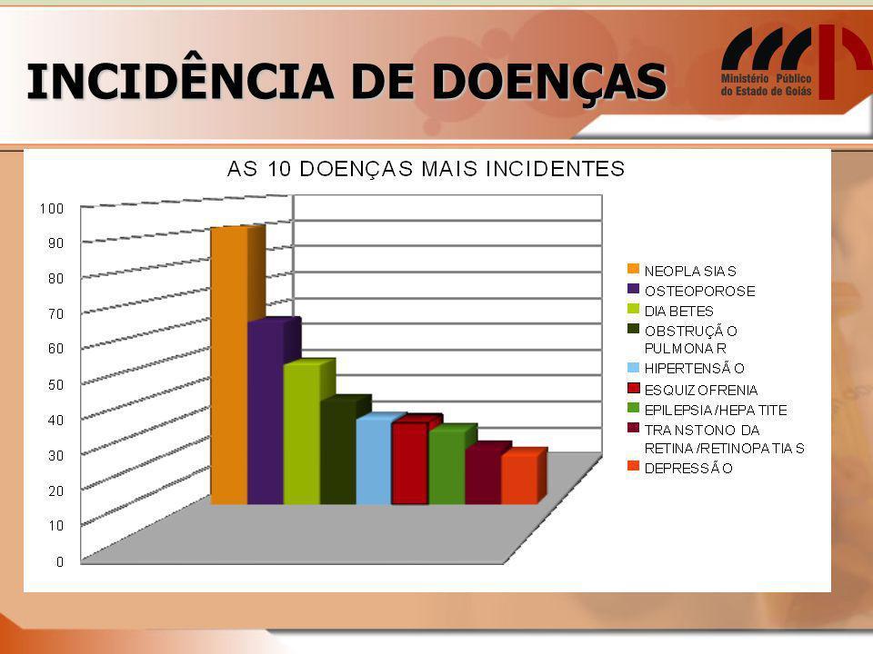 INCIDÊNCIA DE DOENÇAS