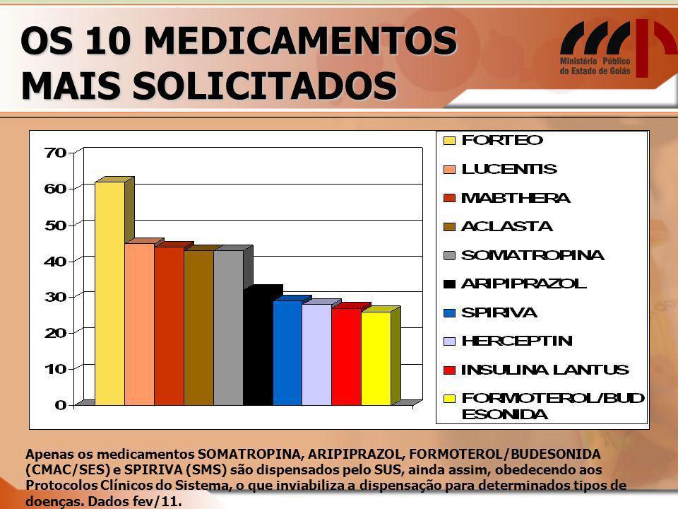 OS 10 MEDICAMENTOS MAIS SOLICITADOS Apenas os medicamentos SOMATROPINA, ARIPIPRAZOL, FORMOTEROL/BUDESONIDA (CMAC/SES) e SPIRIVA (SMS) são dispensados pelo SUS, ainda assim, obedecendo aos Protocolos Clínicos do Sistema, o que inviabiliza a dispensação para determinados tipos de doenças.