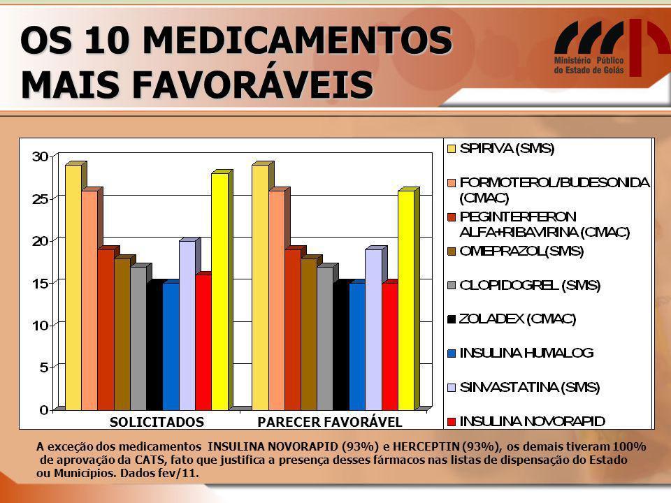 OS 10 MEDICAMENTOS MAIS FAVORÁVEIS SOLICITADOSPARECER FAVORÁVEL A exceção dos medicamentos INSULINA NOVORAPID (93%) e HERCEPTIN (93%), os demais tiveram 100% de aprovação da CATS, fato que justifica a presença desses fármacos nas listas de dispensação do Estado ou Municípios.