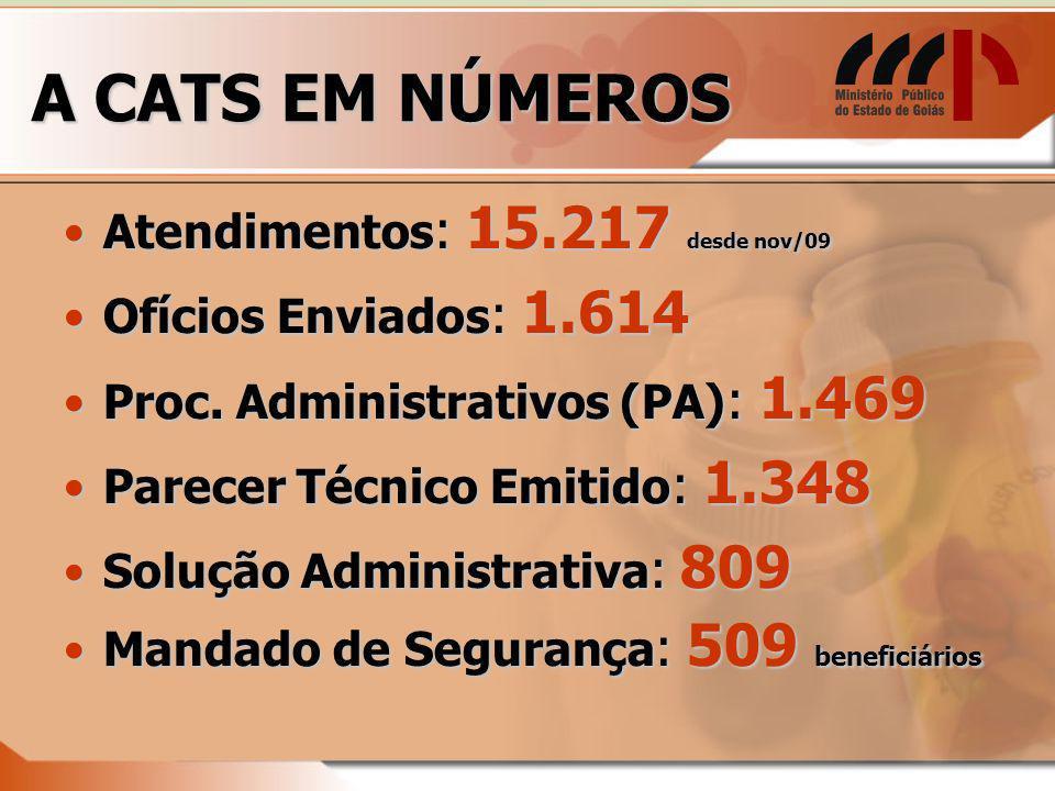 A CATS EM NÚMEROS Atendimentos : 15.217 desde nov/09Atendimentos : 15.217 desde nov/09 Ofícios Enviados : 1.614Ofícios Enviados : 1.614 Proc.