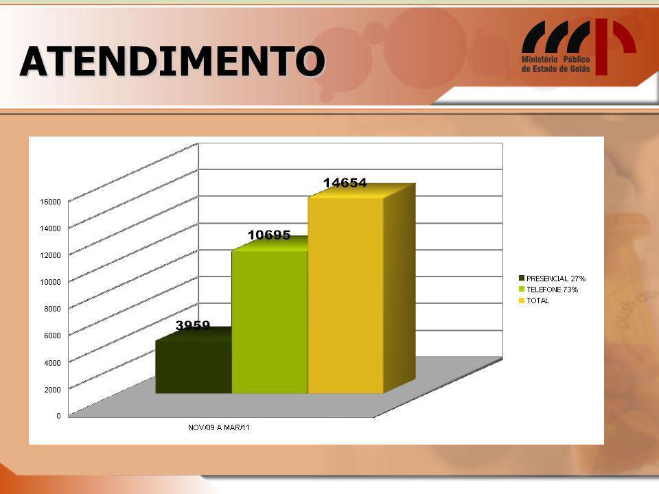 ATENDIMENTO MARÇO/11