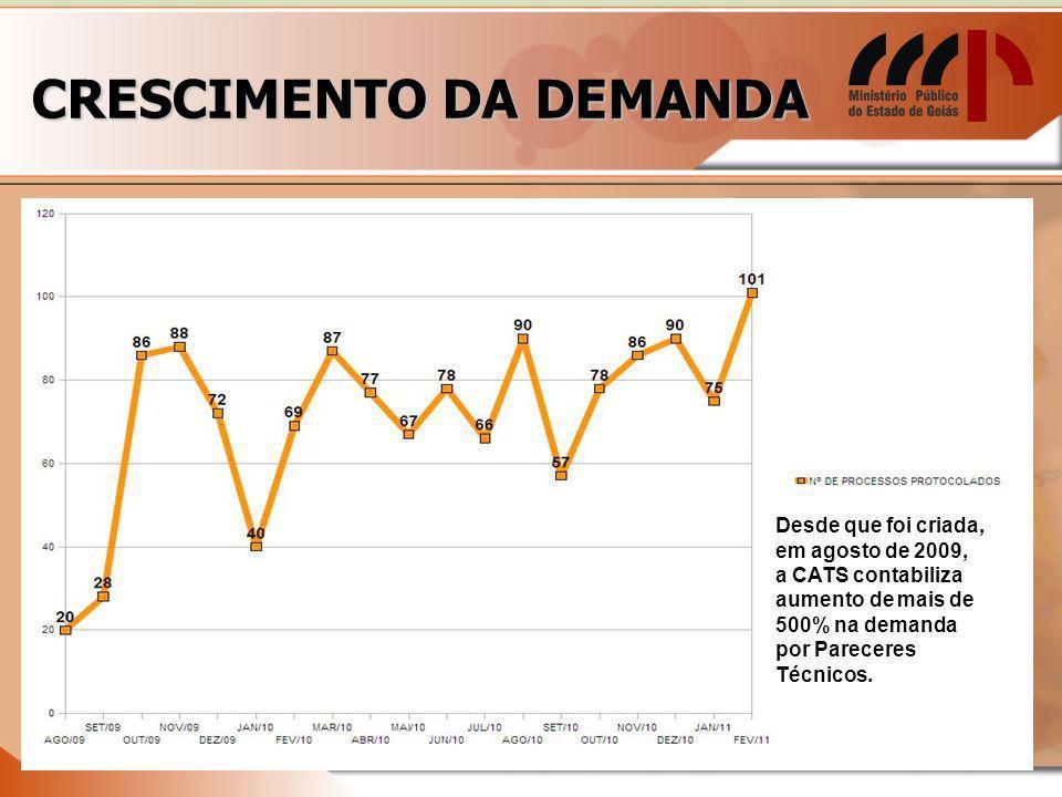 CRESCIMENTO DA DEMANDA Desde que foi criada, em agosto de 2009, a CATS contabiliza aumento de mais de 500% na demanda por Pareceres Técnicos.