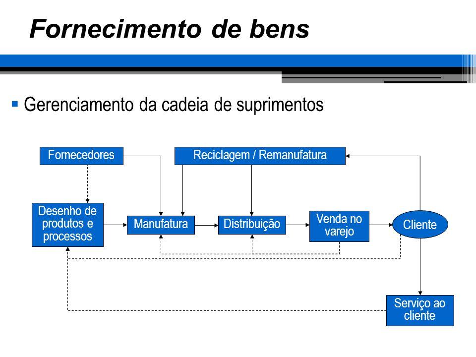 Cadeia de suprimentos Desafios: Equilibrar necessidade de entrega confiável e pontual com custos de estoque e manufatura Obsolescência Redução do ciclo de vida