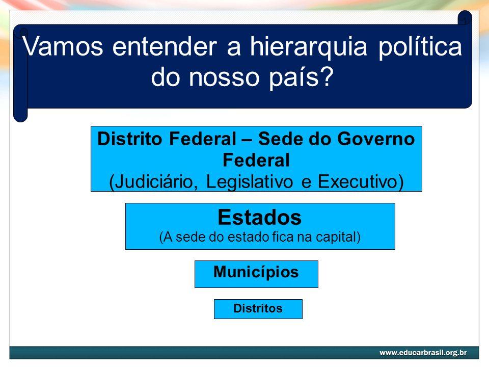 Vamos entender a hierarquia política do nosso país? Distrito Federal – Sede do Governo Federal (Judiciário, Legislativo e Executivo) Estados (A sede d
