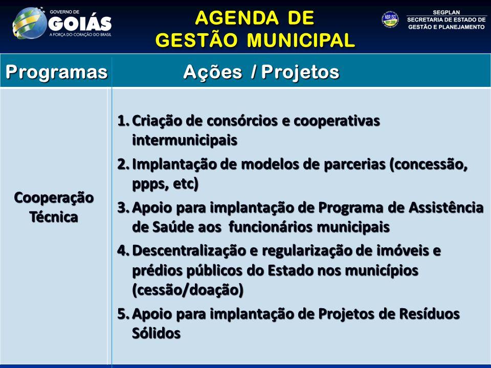 AGENDA DE GESTÃO MUNICIPAL AGENDA DE GESTÃO MUNICIPAL Programas Ações / Projetos Cooperação Técnica 1.Criação de consórcios e cooperativas intermunici