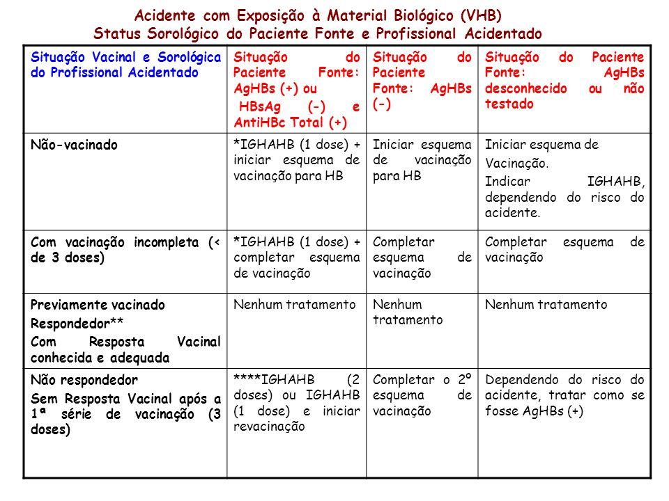 Acidente com Exposição à Material Biológico (VHB) Status Sorológico do Paciente Fonte e Profissional Acidentado Situação Vacinal e Sorológica do Profi