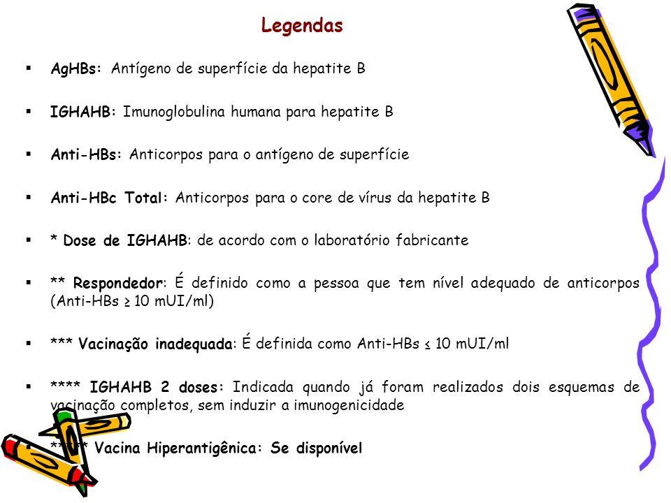 Legendas AgHBs: Antígeno de superfície da hepatite B IGHAHB: Imunoglobulina humana para hepatite B Anti-HBs: Anticorpos para o antígeno de superfície