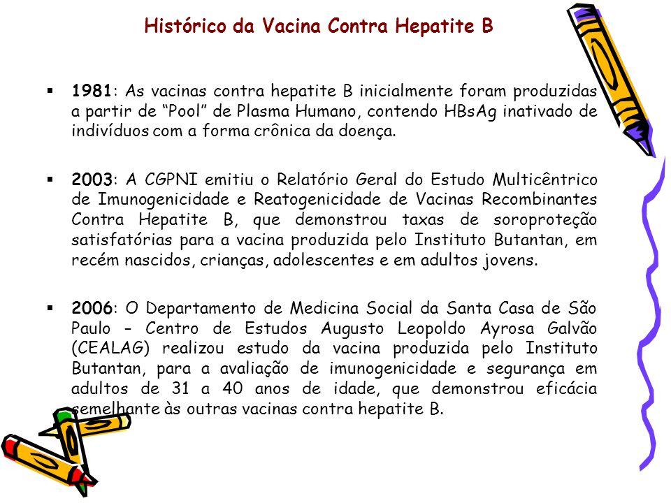 Histórico da Vacina Contra Hepatite B 1981: As vacinas contra hepatite B inicialmente foram produzidas a partir de Pool de Plasma Humano, contendo HBs