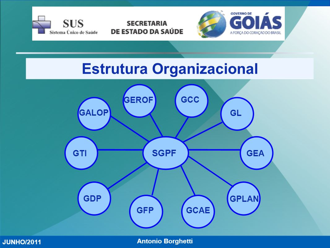 Antonio Borghetti Estrutura Organizacional JUNHO/2011 SGPF GTI GALOP GEROF GCC GL GEA GPLAN GCAEGFP GDP