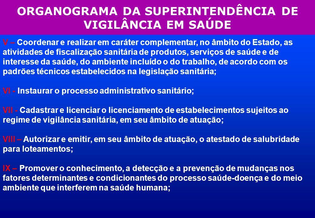 ORGANOGRAMA DA SUPERINTENDÊNCIA DE VIGILÂNCIA EM SAÚDE V – Coordenar e realizar em caráter complementar, no âmbito do Estado, as atividades de fiscali