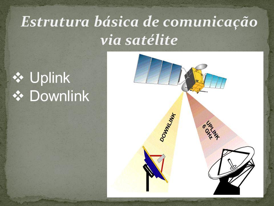 Estrutura básica de comunicação via satélite Uplink Downlink