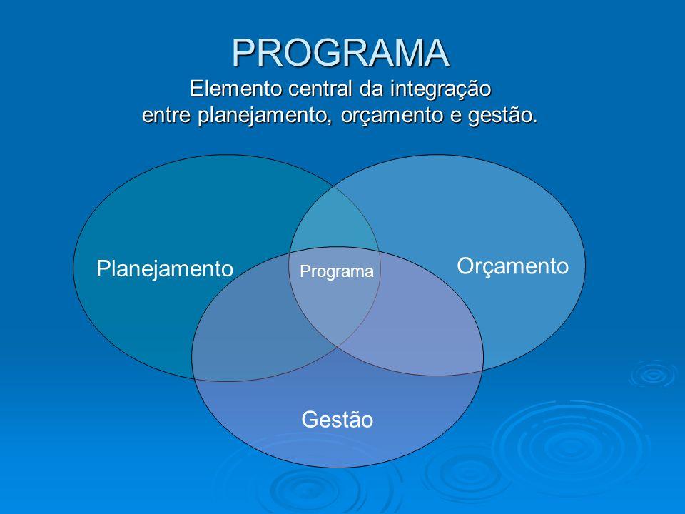 PROGRAMA Elemento central da integração entre planejamento, orçamento e gestão. Planejamento Orçamento Programa Gestão