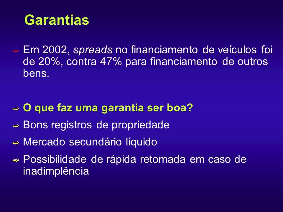 Garantias ë Em 2002, spreads no financiamento de veículos foi de 20%, contra 47% para financiamento de outros bens. ë O que faz uma garantia ser boa?