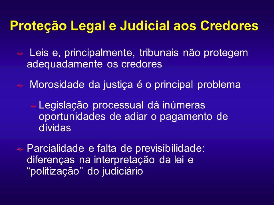 Proteção Legal e Judicial aos Credores ë Leis e, principalmente, tribunais não protegem adequadamente os credores ë Morosidade da justiça é o principa