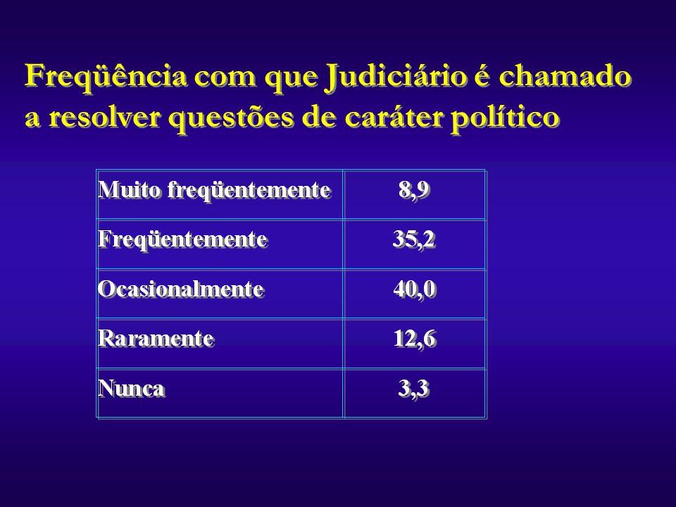 Freqüência com que Judiciário é chamado a resolver questões de caráter político