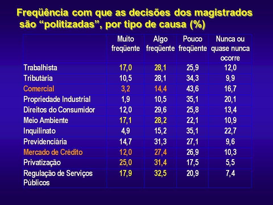 Freqüência com que as decisões dos magistrados são politizadas, por tipo de causa (%)