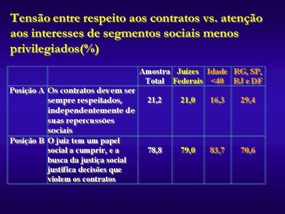 Tensão entre respeito aos contratos vs. atenção aos interesses de segmentos sociais menos privilegiados(%)