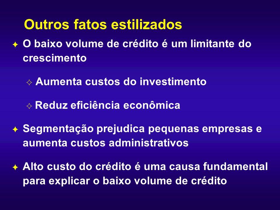 Outros fatos estilizados F O baixo volume de crédito é um limitante do crescimento G Aumenta custos do investimento G Reduz eficiência econômica F Seg