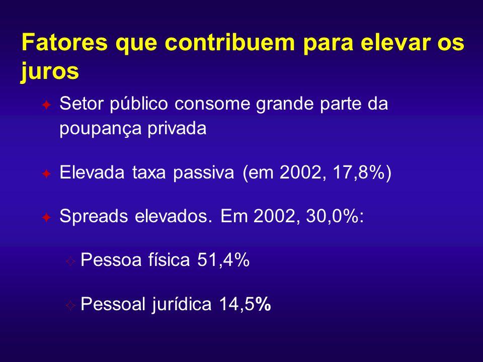 Fatores que contribuem para elevar os juros F Setor público consome grande parte da poupança privada F Elevada taxa passiva (em 2002, 17,8%) F Spreads