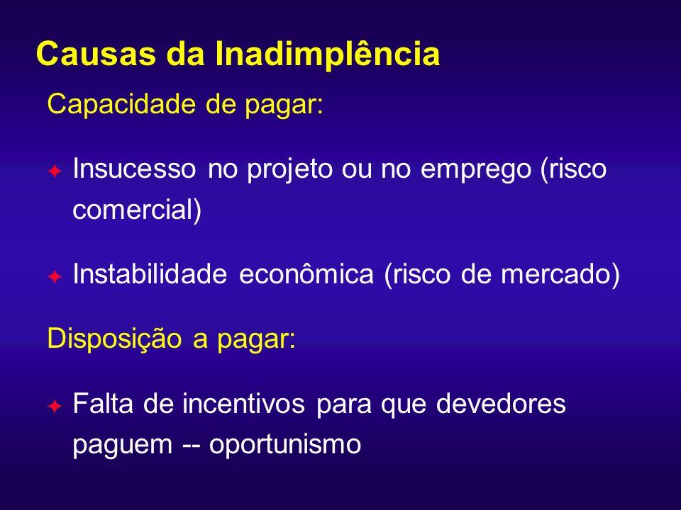Causas da Inadimplência Capacidade de pagar: F Insucesso no projeto ou no emprego (risco comercial) F Instabilidade econômica (risco de mercado) Dispo