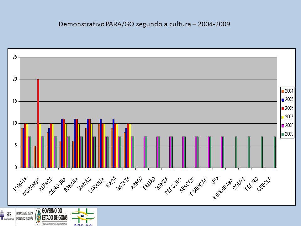 Demonstrativo dos resultados analíticos segundo o ano – PARA/GO- 2004-2009
