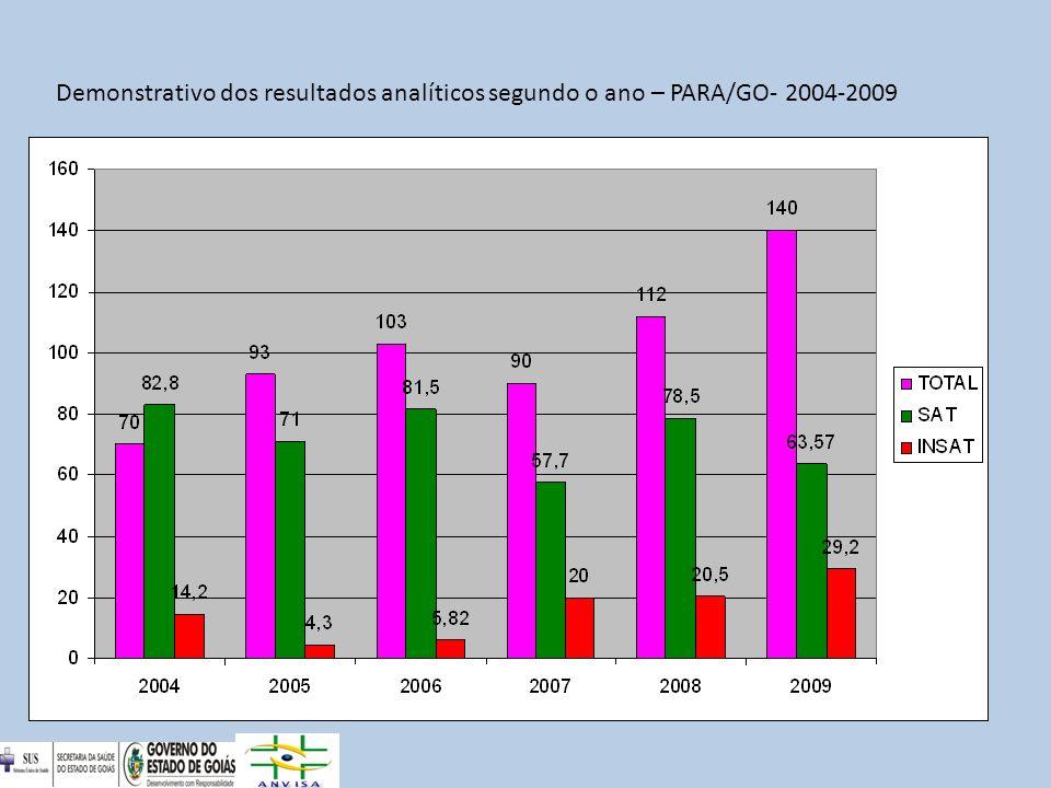 Demonstrativo do percentual insatisfatório segundo a cultura,PARA/GO- 2009