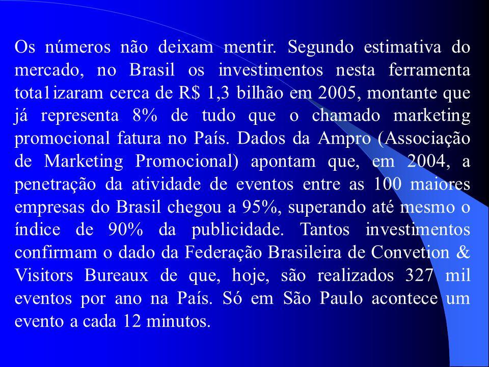 Os números não deixam mentir. Segundo estimativa do mercado, no Brasil os investimentos nesta ferramenta tota1izaram cerca de R$ 1,3 bilhão em 2005, m