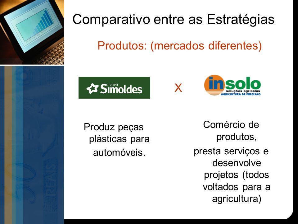 Comparativo entre as Estratégias Produz peças plásticas para automóveis.