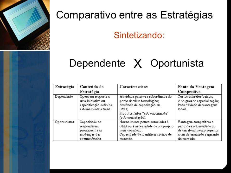 Dependente Oportunista Comparativo entre as Estratégias Sintetizando: X