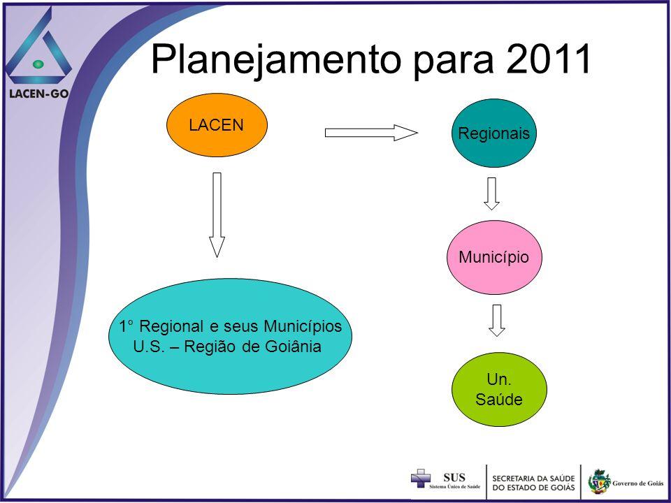 Planejamento para 2011 Un. Saúde Município 1° Regional e seus Municípios U.S. – Região de Goiânia LACEN Regionais