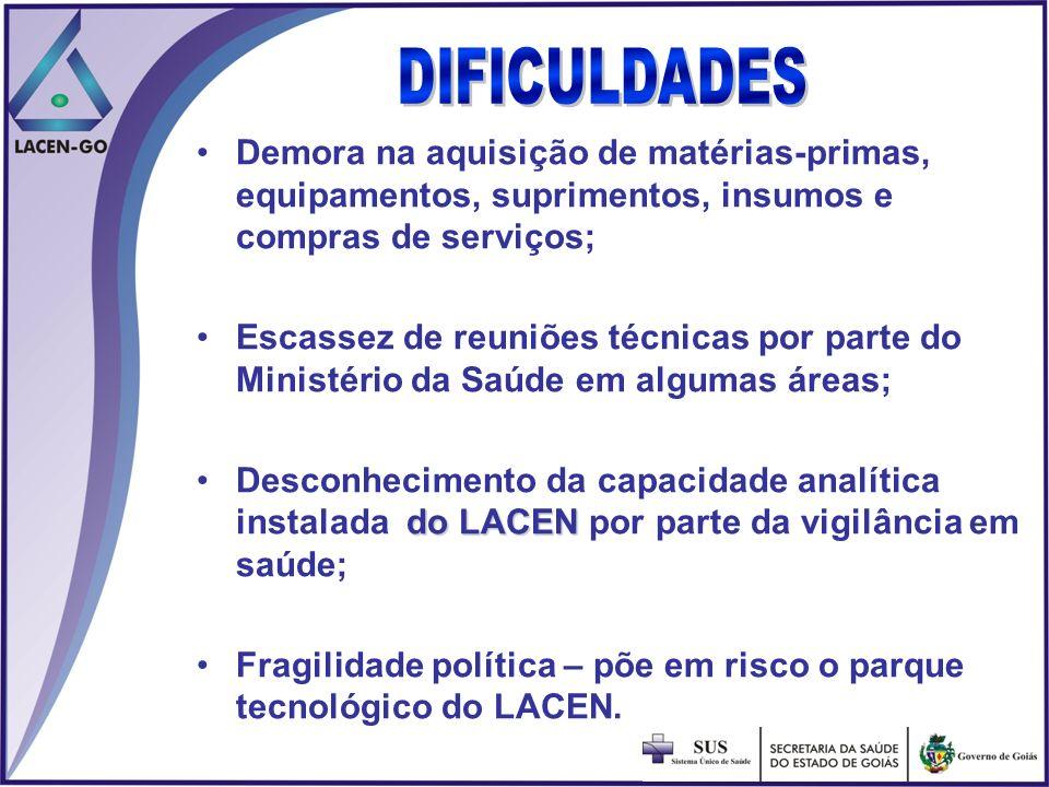 Demora na aquisição de matérias-primas, equipamentos, suprimentos, insumos e compras de serviços; Escassez de reuniões técnicas por parte do Ministéri