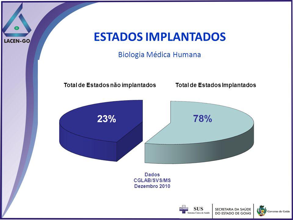 ESTADOS IMPLANTADOS Biologia Médica Humana Total de Estados ImplantadosTotal de Estados não implantados Dados CGLAB/SVS/MS Dezembro 2010