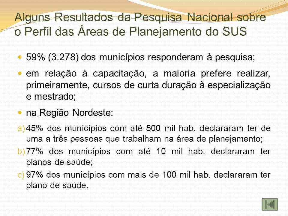 Alguns Resultados da Pesquisa Nacional sobre o Perfil das Áreas de Planejamento do SUS 59% (3.278) dos municípios responderam à pesquisa; em relação à