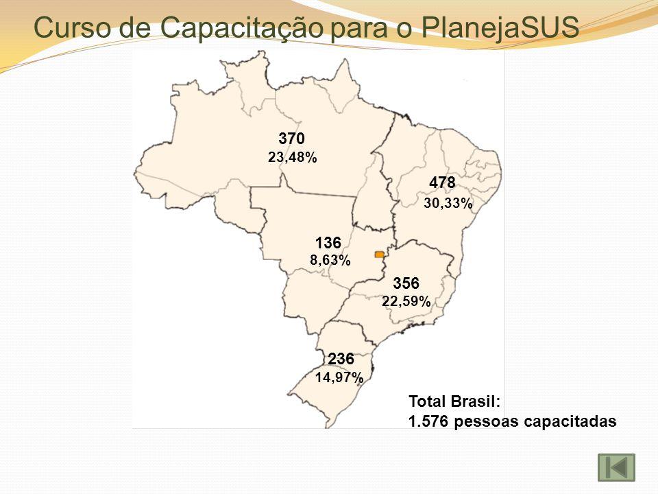 Curso de Capacitação para o PlanejaSUS 370 478 356 236 136 Total Brasil: 1.576 pessoas capacitadas 23,48% 30,33% 22,59% 8,63% 14,97%