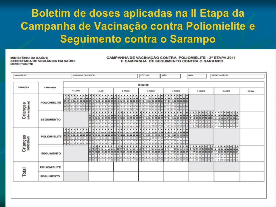 Boletim de doses aplicadas na II Etapa da Campanha de Vacinação contra Poliomielite e Seguimento contra o Sarampo