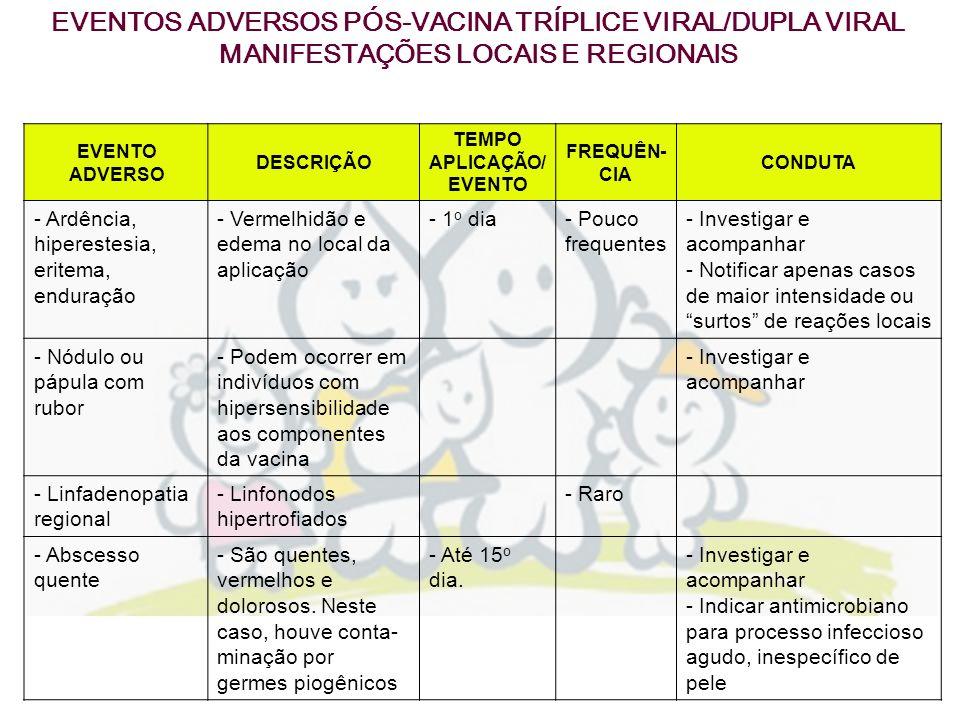 EVENTO ADVERSO DESCRIÇÃO TEMPO APLICAÇÃO/ EVENTO FREQUÊN- CIA CONDUTA - Ardência, hiperestesia, eritema, enduração - Vermelhidão e edema no local da a
