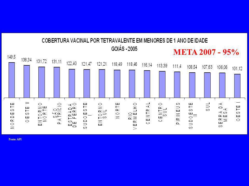 Fonte: SINASC META 2007 5%